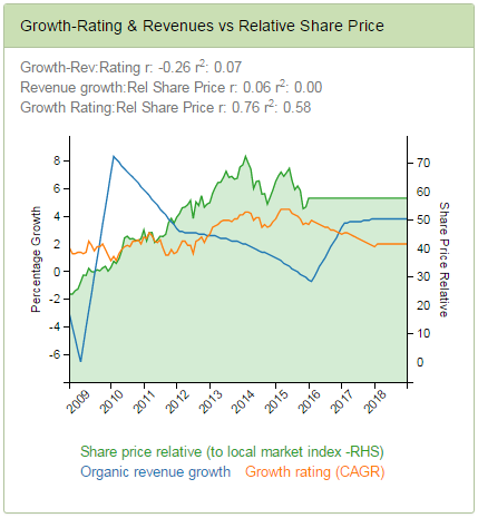 Publicis - Growth Delivered (Org Revs), Growth Priced (GrowthRating) and Relative Share Price Performance