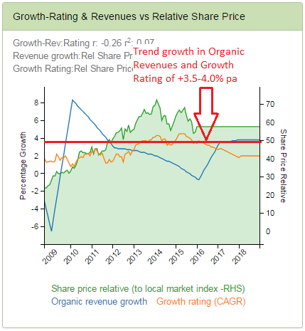 Publicis - Trend Growth for both Organic Revenues & Growth Rating of +3.5-4.0% pa