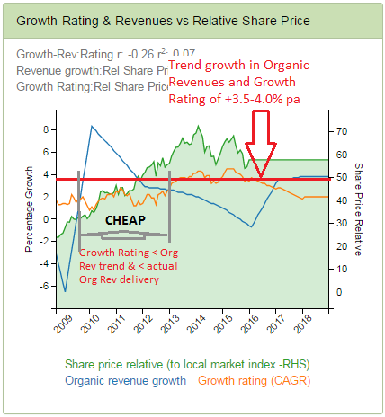 Publicis - Cheap when priced growth (GrowthRating) below both current Org Revs and trend growth