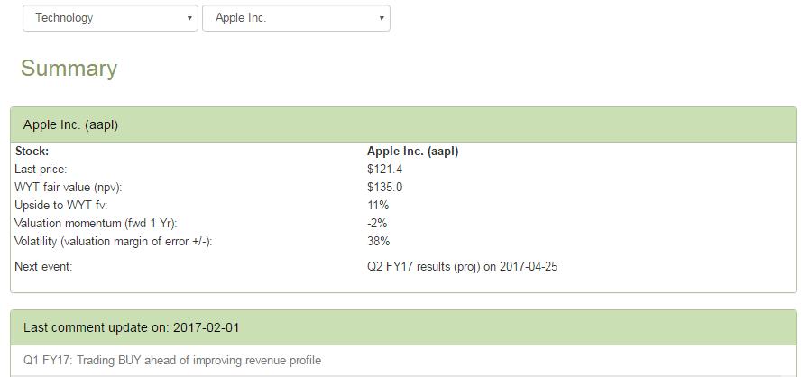 aapl summary 2017-02-01 table