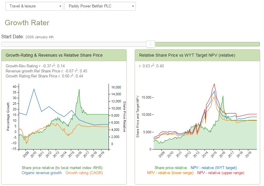 ppl gr charts 2017-02-01