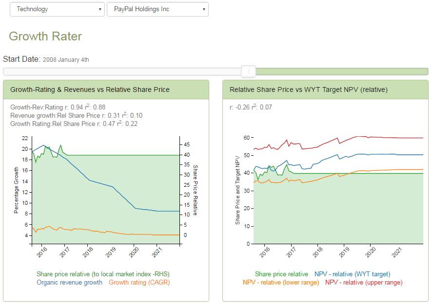 pypl GR charts 2017-02-01
