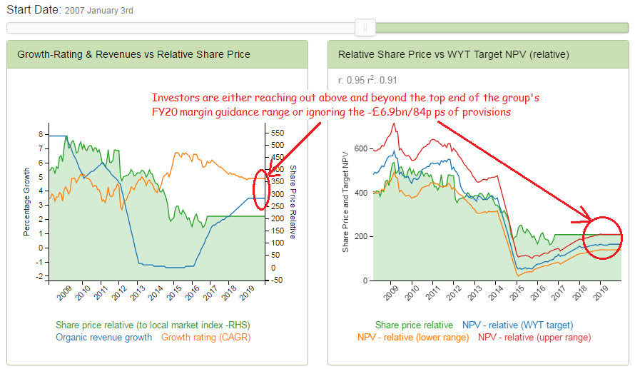 Markets anticipating >4% EBITA margins by FY20