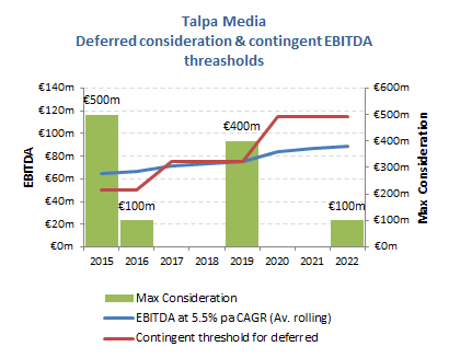An EBITDA average of only €65m (2014:€61m) for 2015-19 could secure 91% of the max consideration